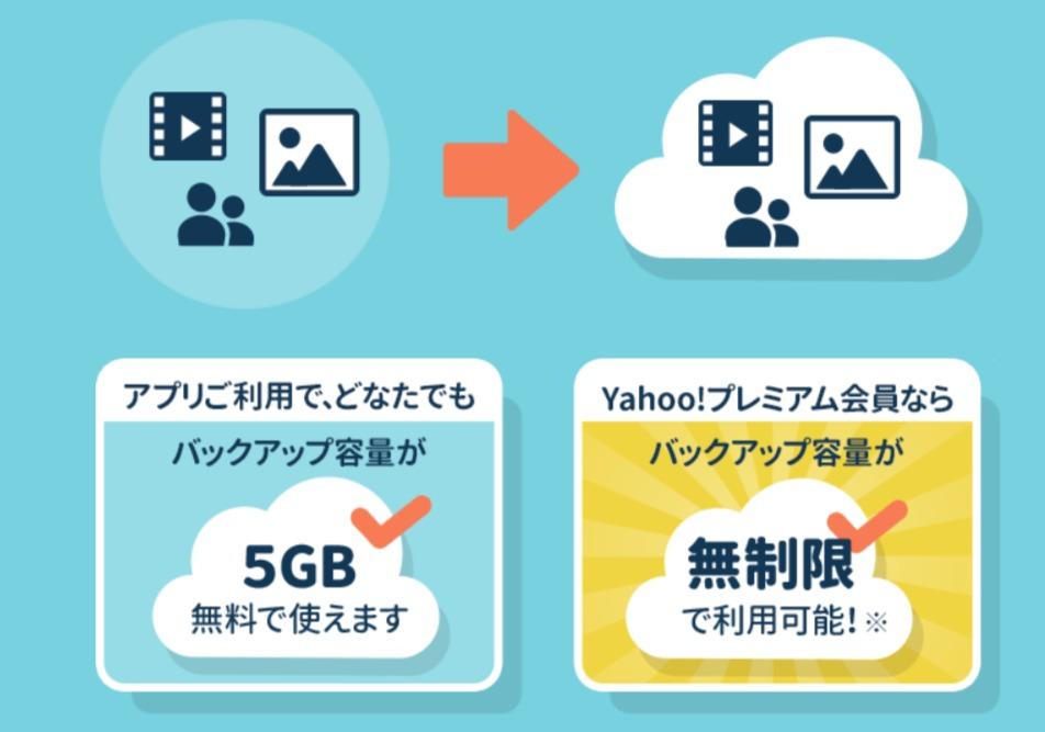 Yahoo!バックアップ容量